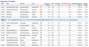 OnVista Stock Screener: Ergebnisse ansehen