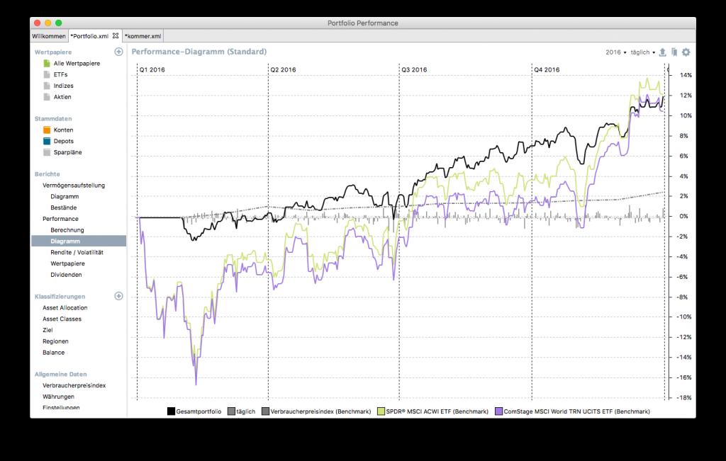 Das Diagramm zeigt die Performance meines Gesamtportfolios in 2016 im Vergleich zum MSCI World und MSCI ACWI.