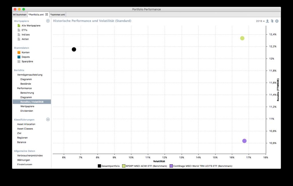 Auf der x-Achse ist die Volatilität aufgetragen. Auf der y-Achse die Rendite.