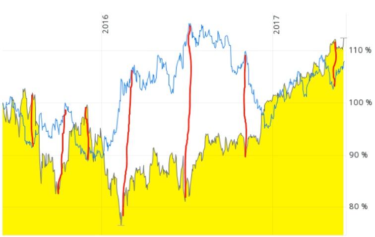 Entwicklung des Goldpreises von Mitte 2015 bis Mitte 2017 im Verhältnis zum DAX (blaue Linie).