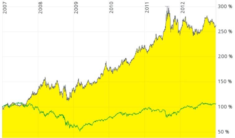 Die grüne Linie zeichnet übrigens die Entwicklung des allseits beliebten MSCI-World Index im gleichen Zeitraum.