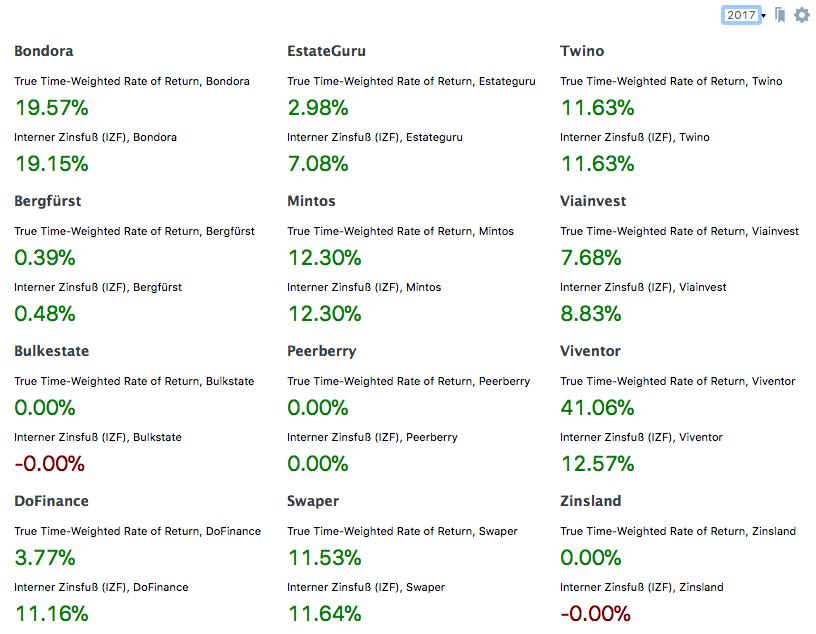 Ein Ausschnitt aus meinem Performance-Dashboard für P2P-Investments in Portfolio Performance