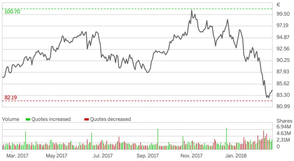 Kursentwicklung der SAP Aktie. Aktuell notiert die Aktie unter dem Stand von vor einem Jahr.