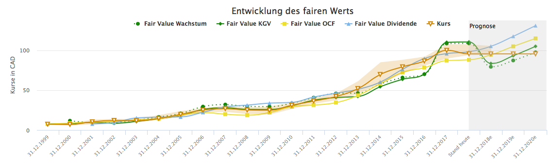 Der Aktienfinder zeigt es: gemessen an KGV, Wachstum und Dividende ist CN fair bewertet. Das ist aktuell gar nicht soo häufig.