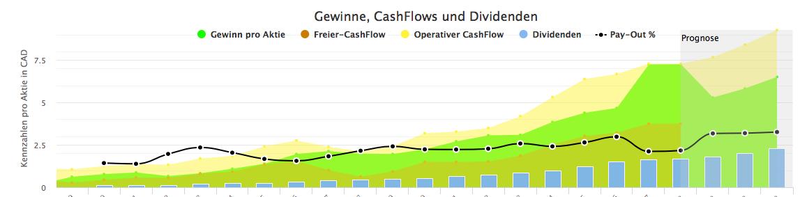 CN hat eine Gewinnentwicklung wie aus dem Bilderbuch. Auch die Pay-Out-Ratio lag immer in einem vernünftigen Bereich.