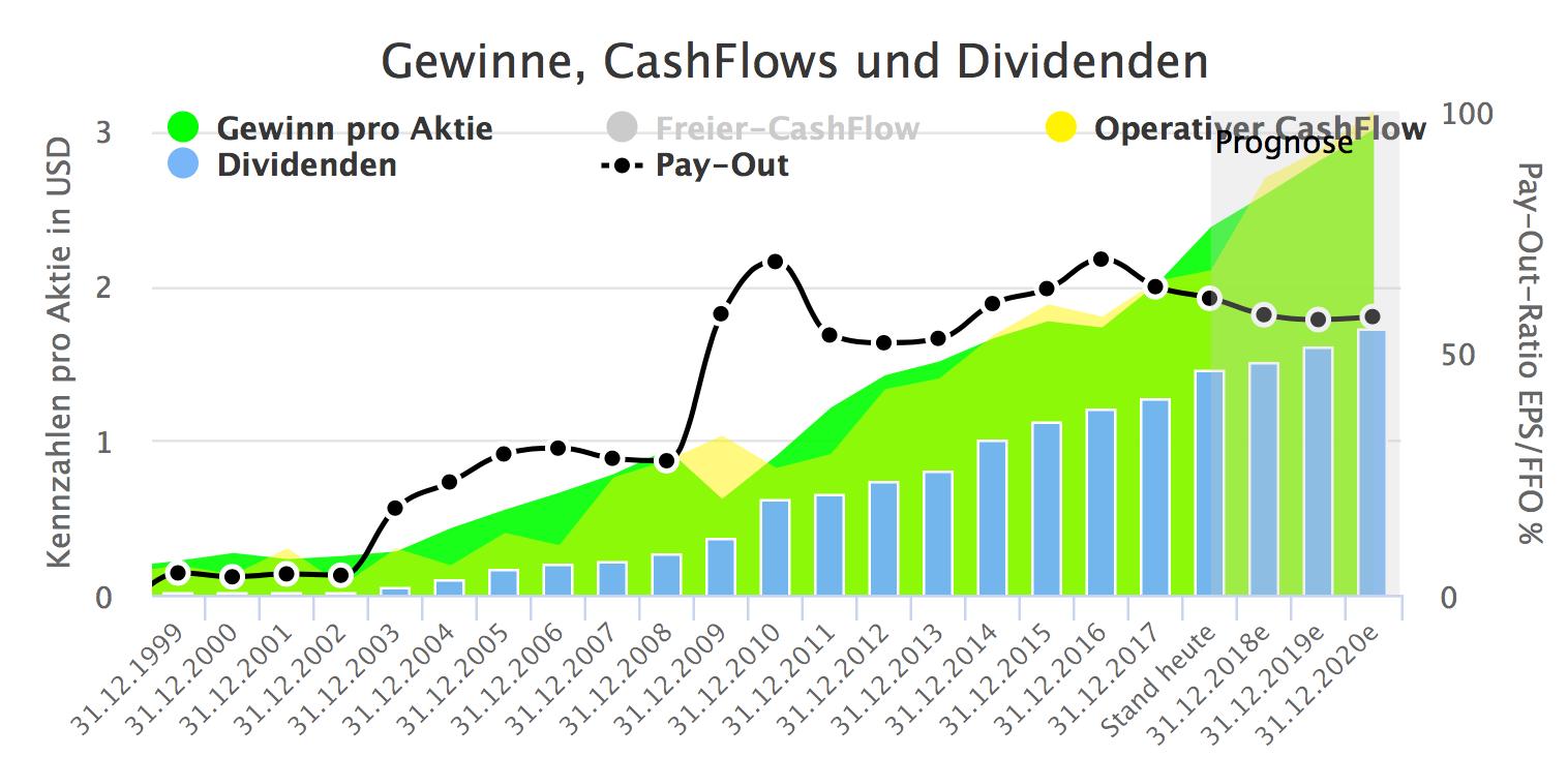 Die Gewinn-Grafik des Aktienfinders zeigt ein Gewinn- und Dividendenwachstum aus dem Bilderbuch.