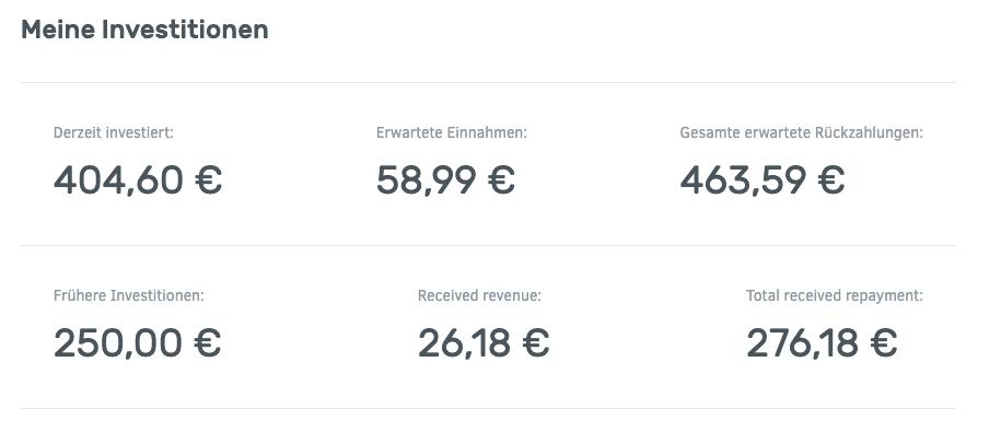 Von meinem üblichen Investitionsziel von zunächst 1.000€ pro Plattform bin ich noch etwas entfernt.