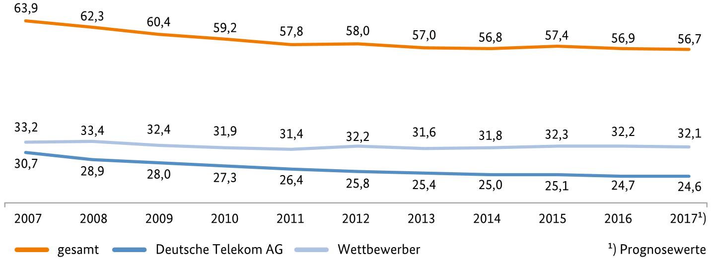 Abbildung 1: Umsatzerlöse auf dem deutschen Telekommunikationsmarkt (in Mrd. €; Quelle: Jahresbericht der Bundesnetzagentur 2017)