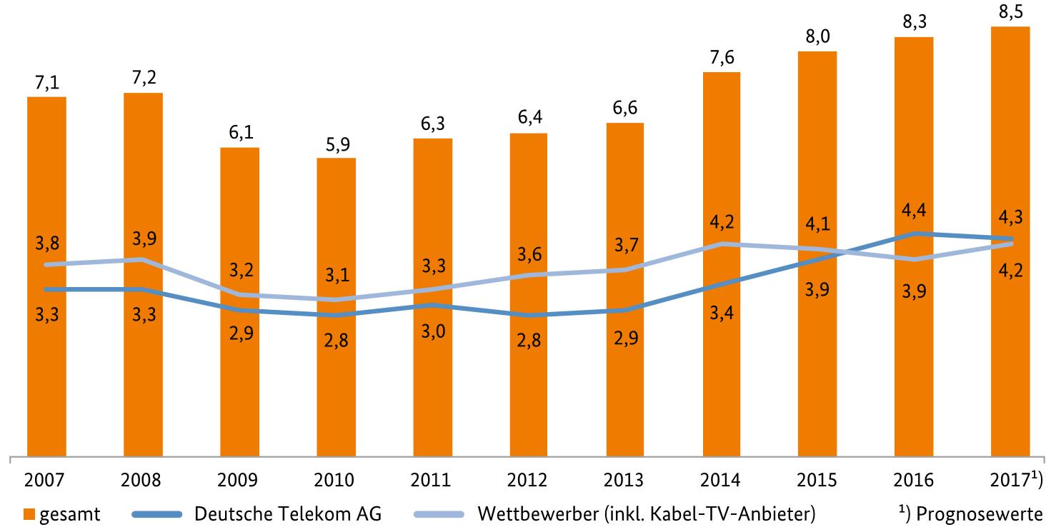 Abbildung 2: Sachinvestitionen in den deutschen Telekommunikationsmarkt (in Mrd. €; Quelle: Jahresbericht der Bundesnetzagentur 2017)