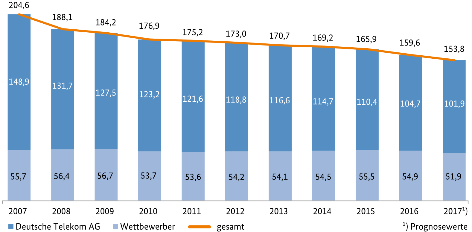 Abbildung 3: Mitarbeiter auf dem Telekommunikationsmarkt (in Tsd.; Quelle: Jahresbericht der Bundesnetzagentur 2017)